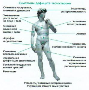 Дефицит тестостерона