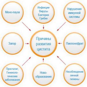 Лечение микоплазмы