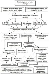Таблица лечения и диагностики рака мочевого пузыря