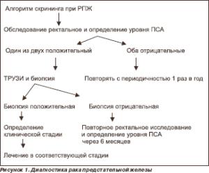 Схема диагностики