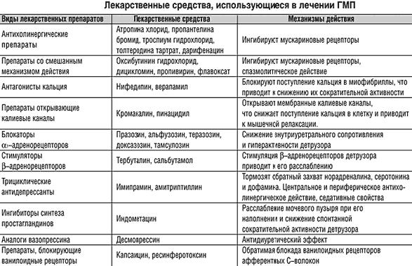 Схема лечения гиперактивного