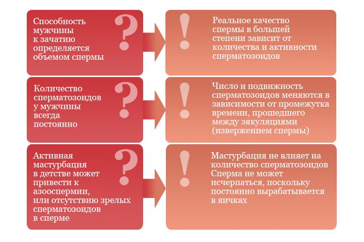 kak-povisit-kachestvo-spermogrammi