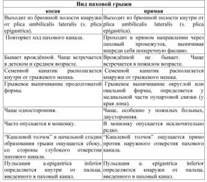 Классификация грыж