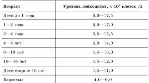 Уровни лейкоцитов