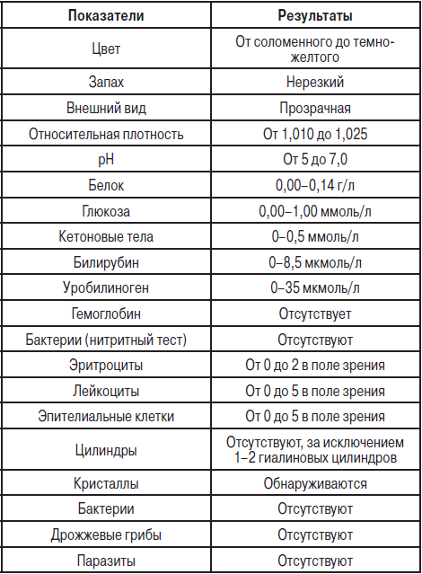 Что показывает анализ мочи беременной Справка от педиатра Смоленская (Филевская линия)